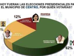 elecciones centro tabasco