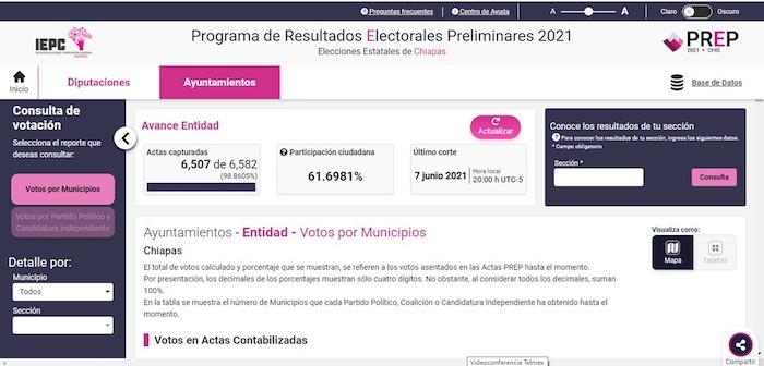 PREP muestra participación ciudadana de 61.3%
